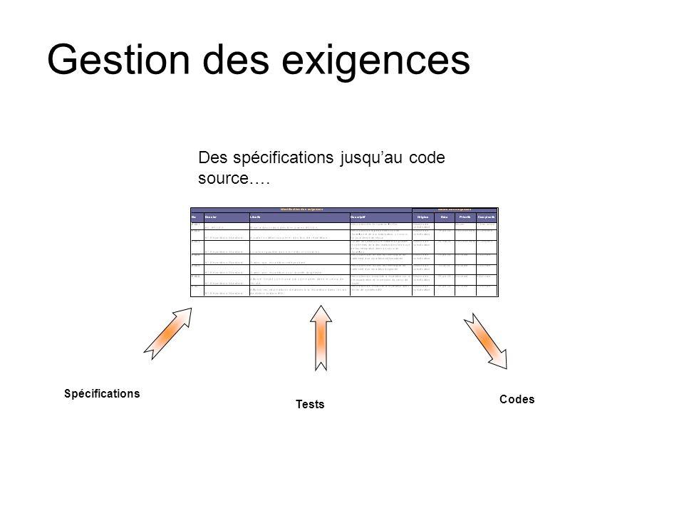 Gestion des exigences Des spécifications jusquau code source…. Tests Spécifications Codes