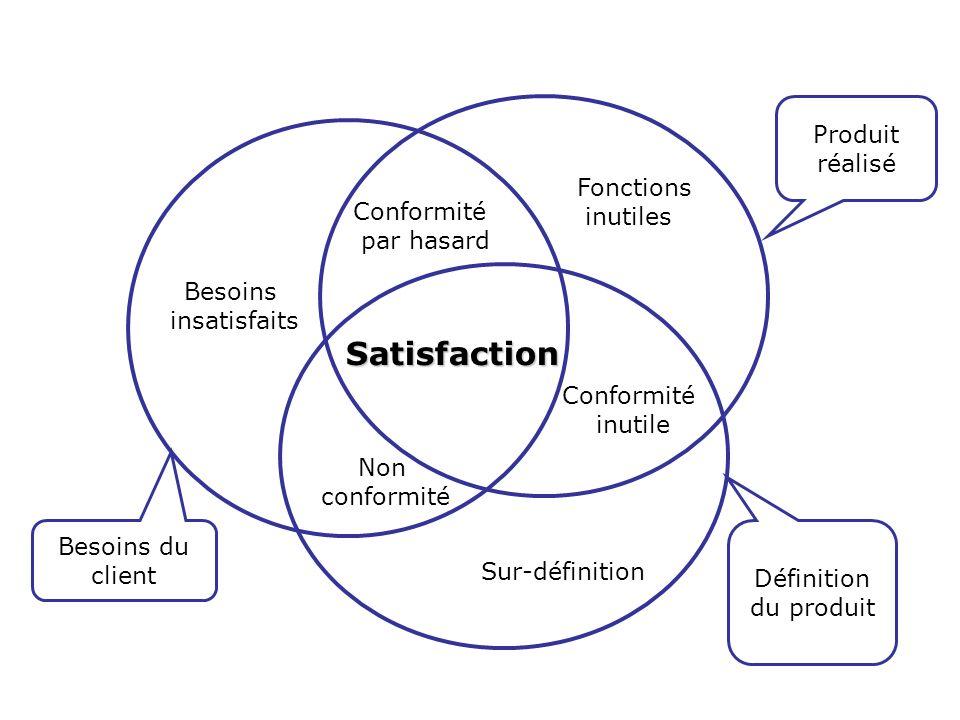 Fonctions inutiles Besoins insatisfaits Sur-définition Conformité par hasard Conformité inutile Satisfaction Non conformité Produit réalisé Besoins du