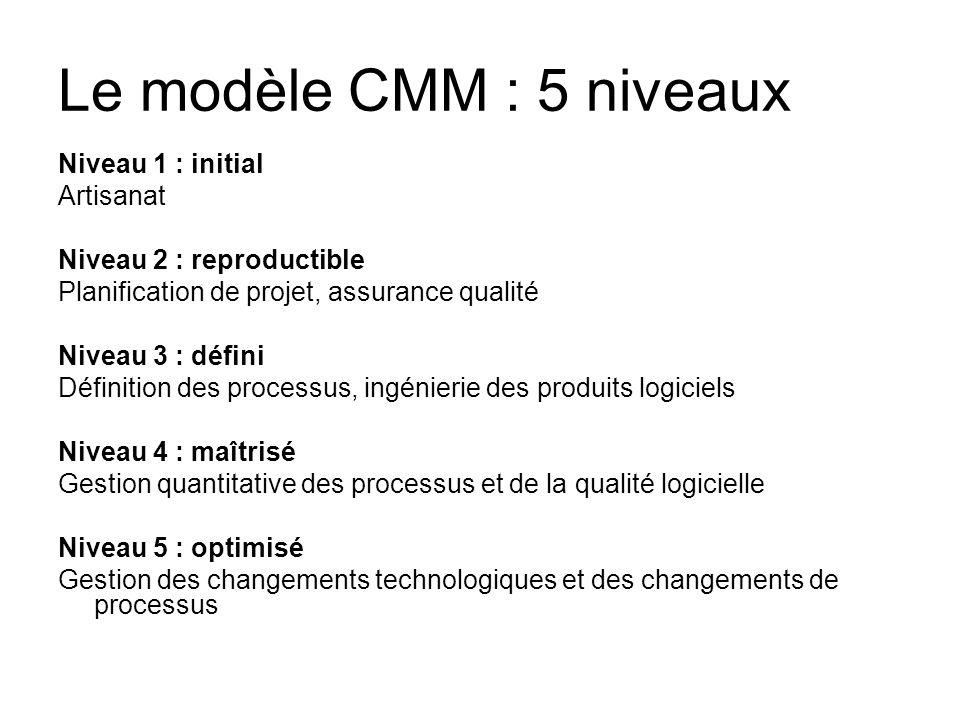 Le modèle CMM : 5 niveaux Niveau 1 : initial Artisanat Niveau 2 : reproductible Planification de projet, assurance qualité Niveau 3 : défini Définitio