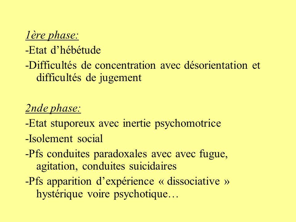 Symptômes associés: -symptômes physiques de lanxiété: A vous?