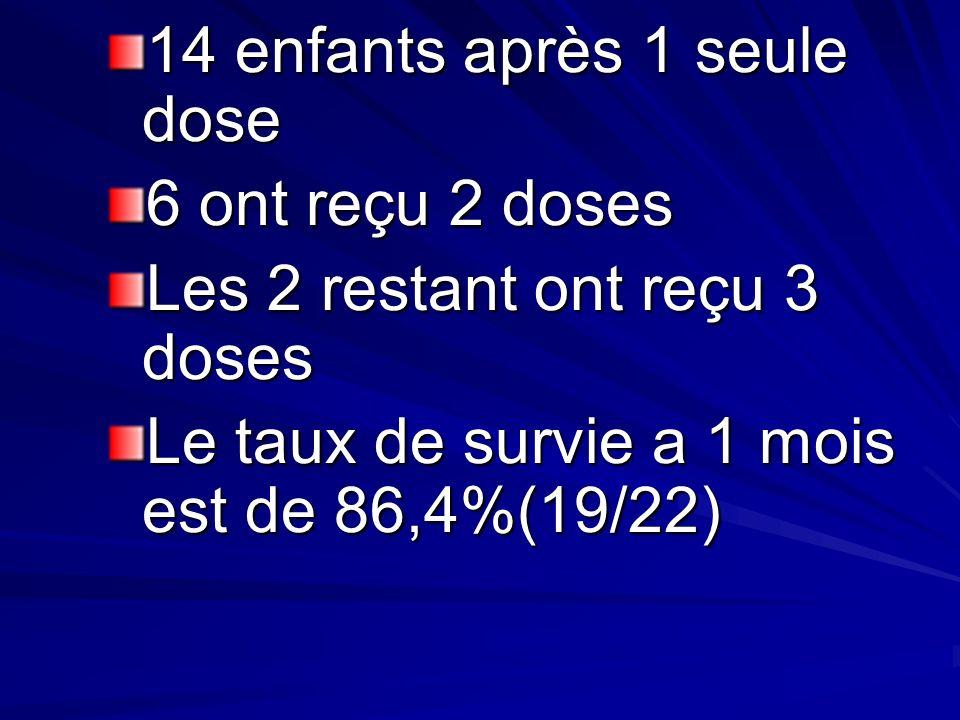 14 enfants après 1 seule dose 6 ont reçu 2 doses Les 2 restant ont reçu 3 doses Le taux de survie a 1 mois est de 86,4%(19/22)