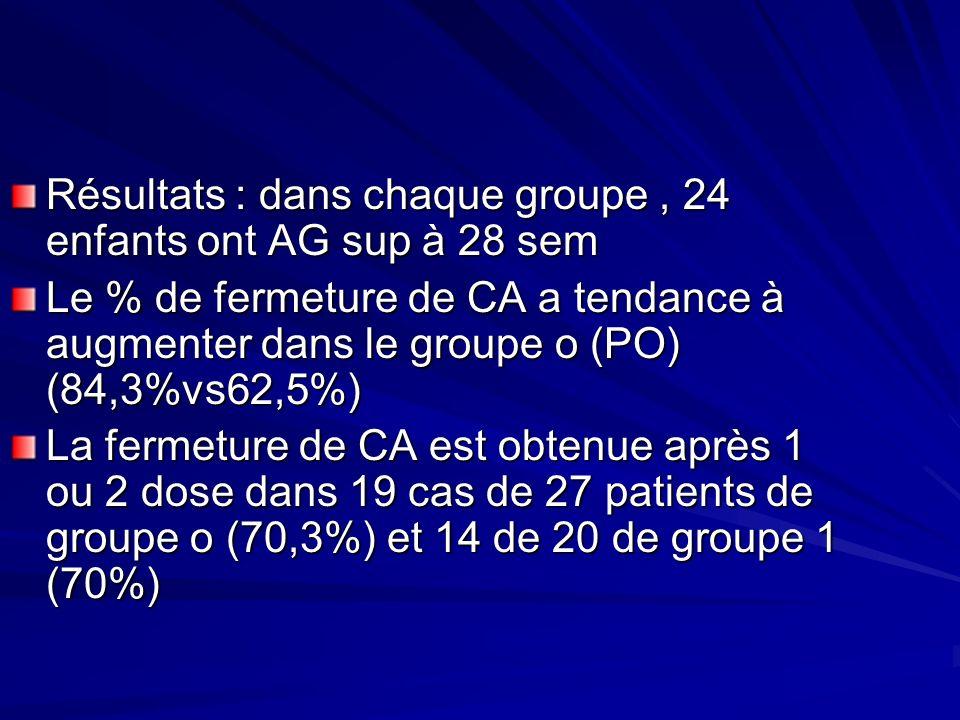 Résultats : dans chaque groupe, 24 enfants ont AG sup à 28 sem Le % de fermeture de CA a tendance à augmenter dans le groupe o (PO) (84,3%vs62,5%) La fermeture de CA est obtenue après 1 ou 2 dose dans 19 cas de 27 patients de groupe o (70,3%) et 14 de 20 de groupe 1 (70%)