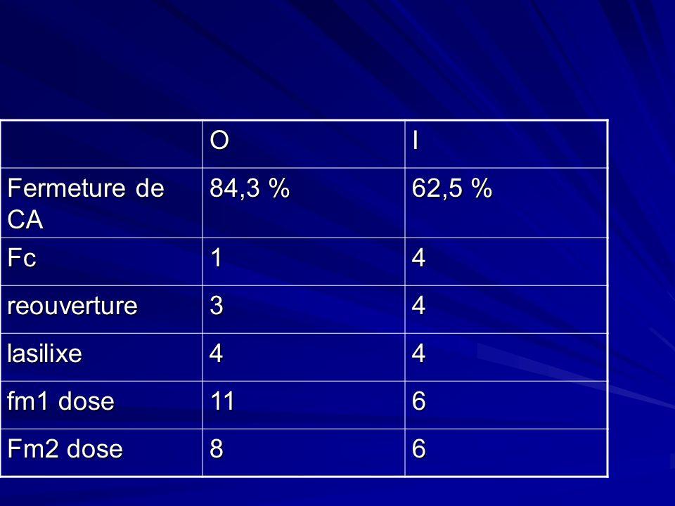 OI Fermeture de CA 84,3 % 62,5 % Fc14 reouverture34 lasilixe44 fm1 dose 116 Fm2 dose 86