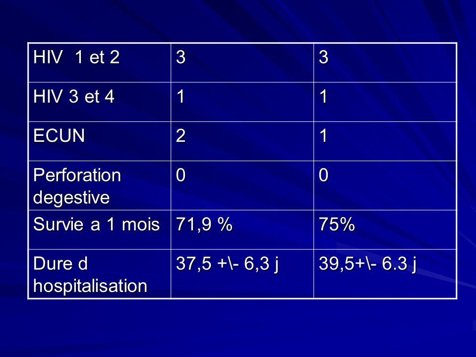 HIV 1 et 2 33 HIV 3 et 4 11 ECUN21 Perforation degestive 00 Survie a 1 mois 71,9 % 75% Dure d hospitalisation 37,5 +\- 6,3 j 39,5+\- 6.3 j
