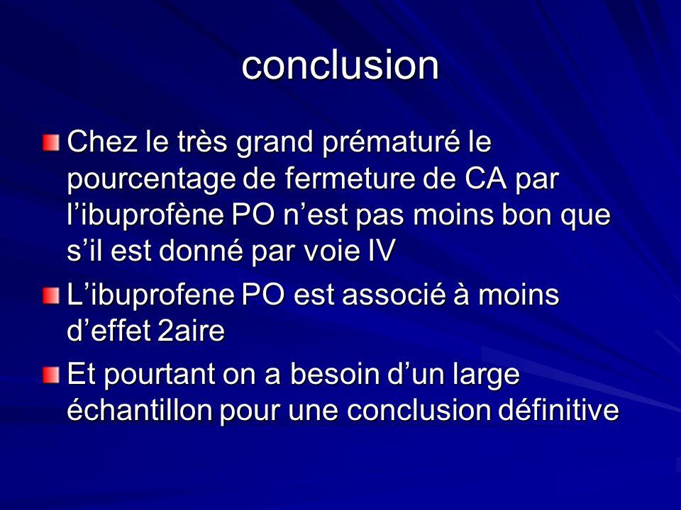 conclusion Chez le très grand prématuré le pourcentage de fermeture de CA par libuprofène PO nest pas moins bon que sil est donné par voie IV Libuprof