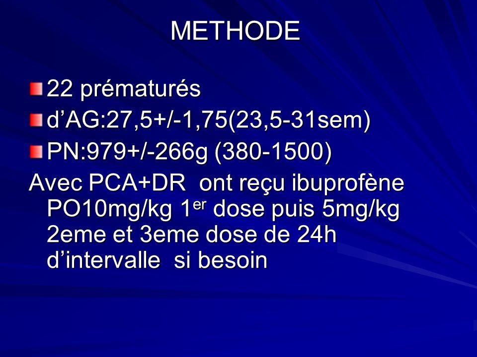 METHODE 22 prématurés dAG:27,5+/-1,75(23,5-31sem) PN:979+/-266g (380-1500) Avec PCA+DR ont reçu ibuprofène PO10mg/kg 1 er dose puis 5mg/kg 2eme et 3em