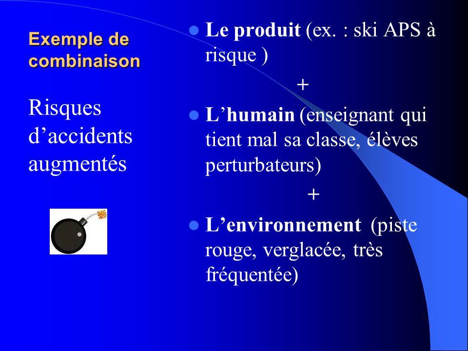 Pour que laccident arrive 3 éléments doivent être associés Le produit (ex. lAPS, le jeu, la tâche) Lenvironnement (ex. dans la cour, en forêt) Lhumain