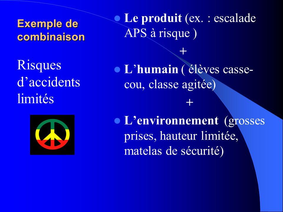 Exemple de combinaison Le produit (ex. : ski APS à risque ) + Lhumain (enseignant qui tient mal sa classe, élèves perturbateurs) + Lenvironnement (pis