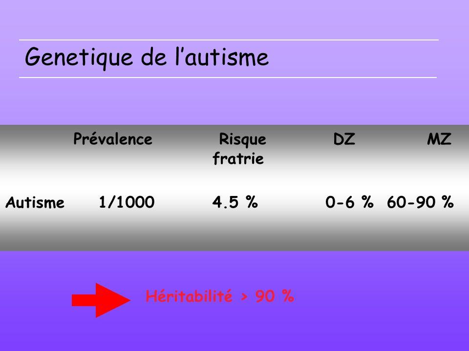 Genetique de lautisme Prévalence Risque DZMZ fratrie Autisme 1/1000 4.5 % 0-6 % 60-90 % Héritabilité > 90 %
