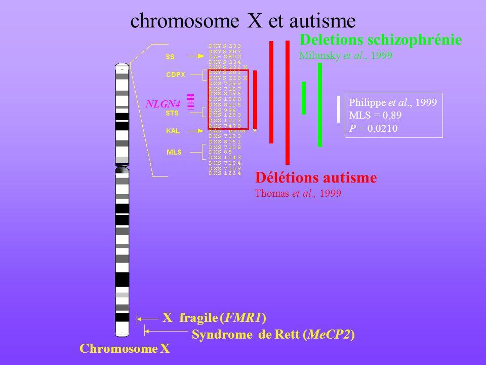 chromosome X et autisme Chromosome X Deletions schizophrénie Milunsky et al., 1999 Délétions autisme Thomas et al., 1999 X fragile (FMR1) Syndrome de