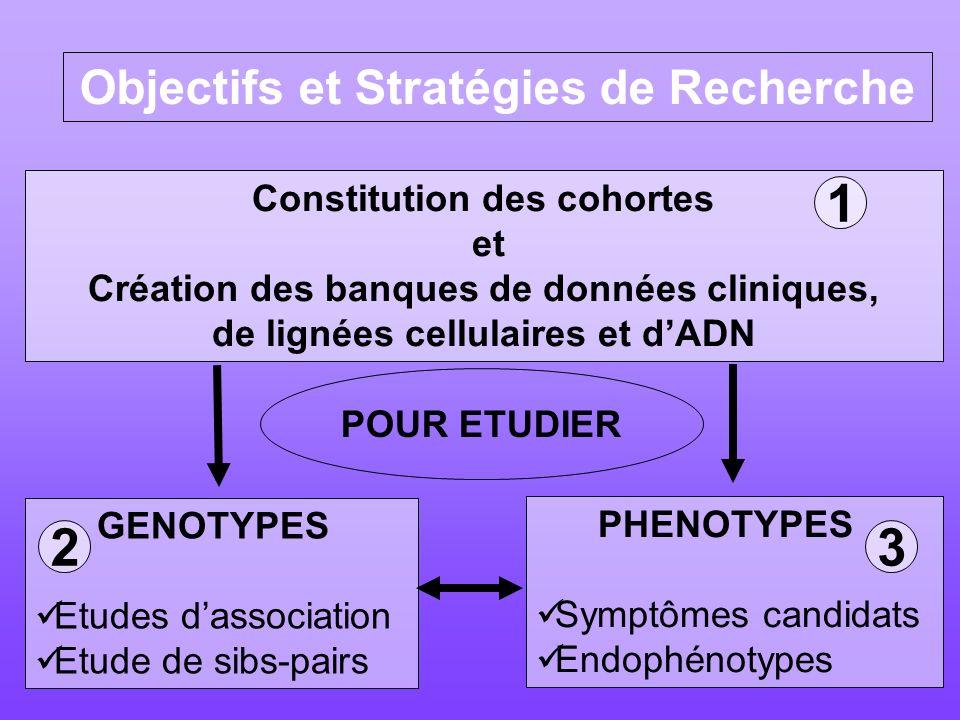 Objectifs et Stratégies de Recherche Constitution des cohortes et Création des banques de données cliniques, de lignées cellulaires et dADN GENOTYPES