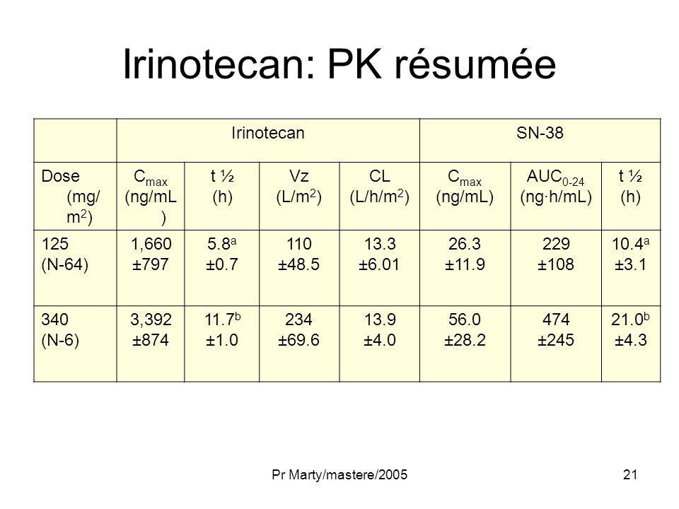 Pr Marty/mastere/200521 Irinotecan: PK résumée IrinotecanSN-38 Dose (mg/ m 2 ) C max (ng/mL ) t ½ (h) Vz (L/m 2 ) CL (L/h/m 2 ) C max (ng/mL) AUC 0-24