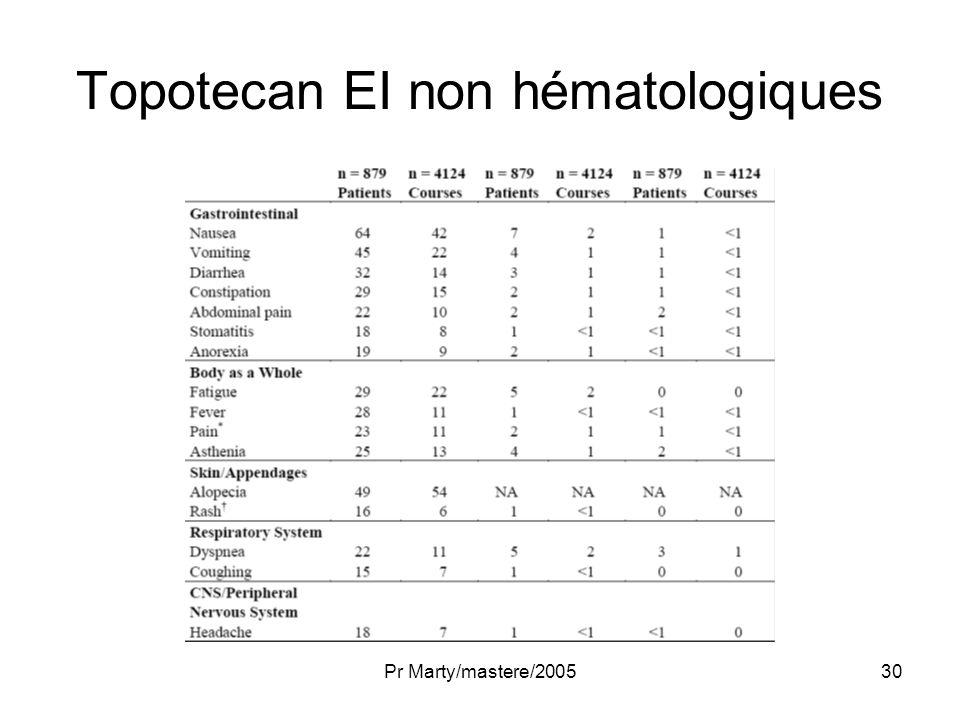 Pr Marty/mastere/200530 Topotecan EI non hématologiques