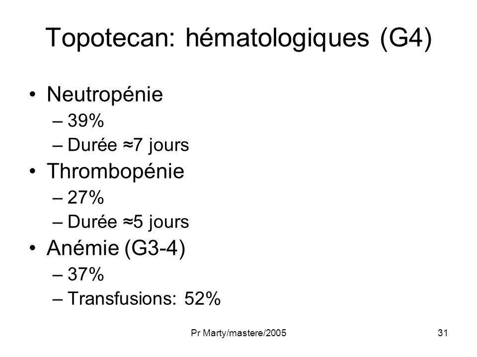 Pr Marty/mastere/200531 Topotecan: hématologiques (G4) Neutropénie –39% –Durée 7 jours Thrombopénie –27% –Durée 5 jours Anémie (G3-4) –37% –Transfusio