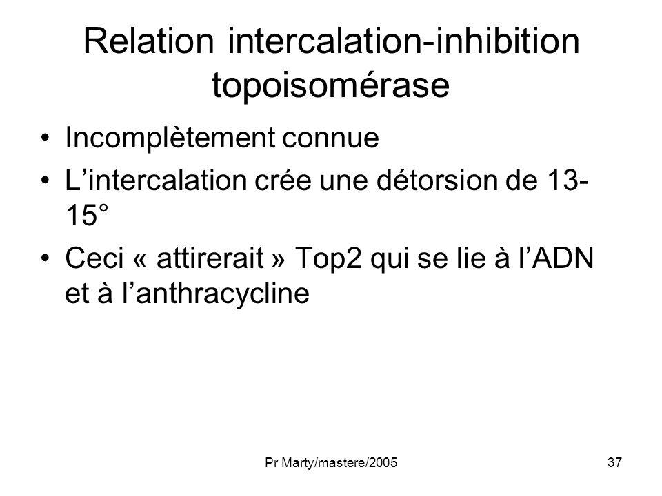 Pr Marty/mastere/200537 Relation intercalation-inhibition topoisomérase Incomplètement connue Lintercalation crée une détorsion de 13- 15° Ceci « atti