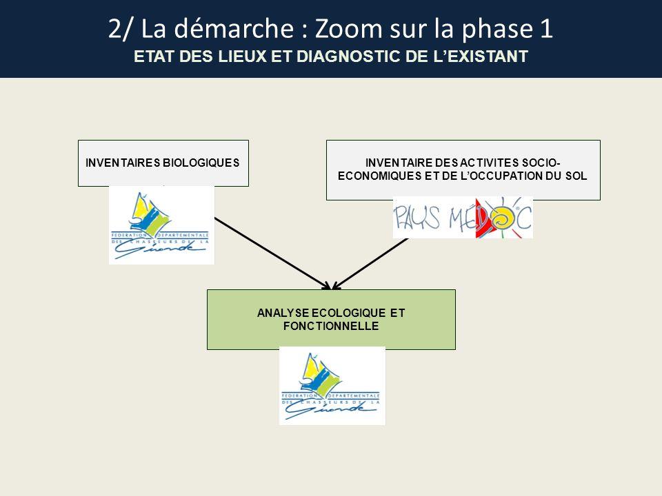 INVENTAIRES BIOLOGIQUESINVENTAIRE DES ACTIVITES SOCIO- ECONOMIQUES ET DE LOCCUPATION DU SOL ANALYSE ECOLOGIQUE ET FONCTIONNELLE 2/ La démarche : Zoom