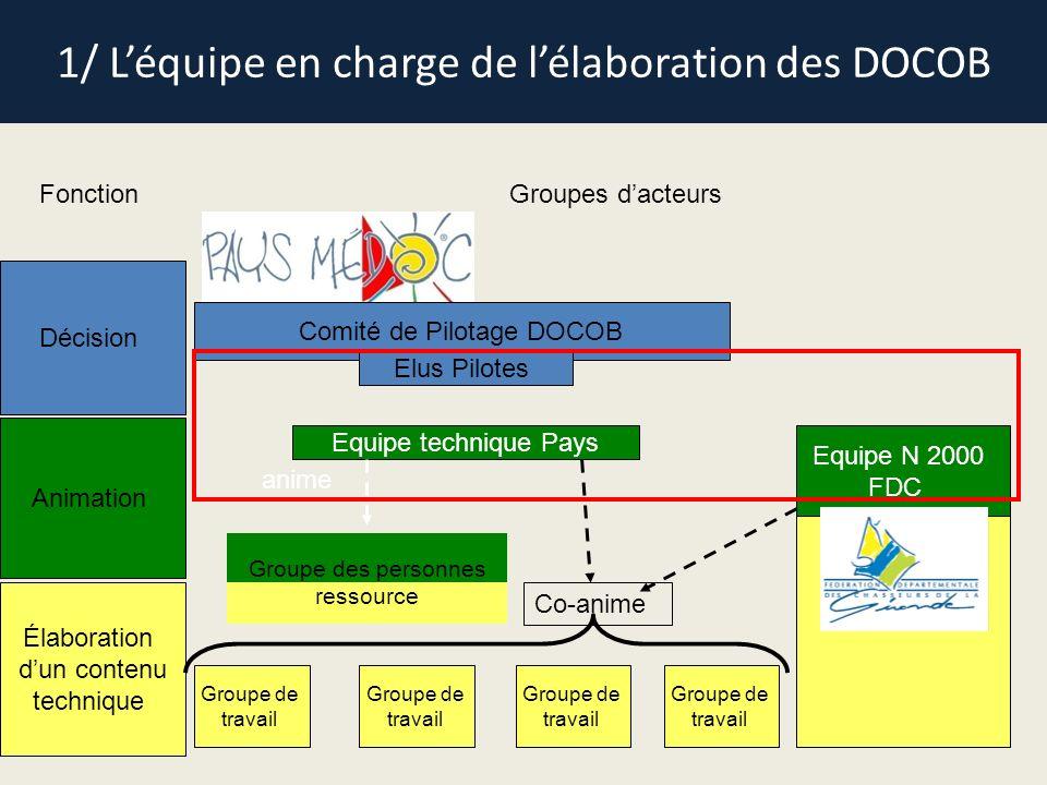 1/ Léquipe en charge de lélaboration des DOCOB FonctionGroupes dacteurs Décision Animation Élaboration dun contenu technique Comité de Pilotage DOCOB