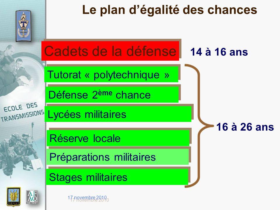 17 novembre 2010 Cadets de la défense 14 à 16 ans Préparations militaires Défense 2 ème chance Réserve locale 16 à 26 ans Tutorat « polytechnique » Ly
