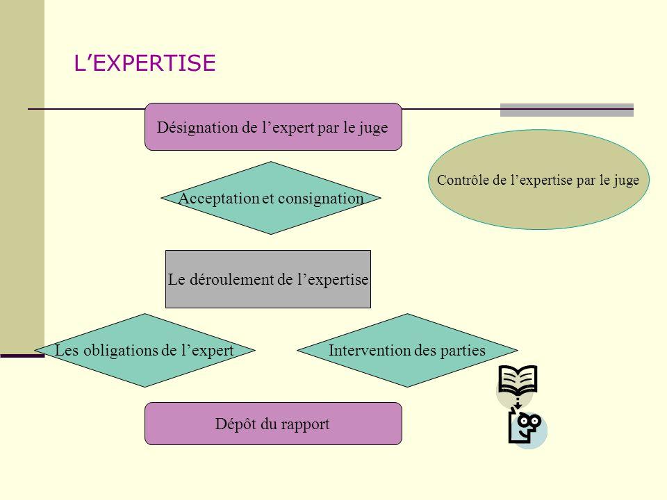 LEXPERTISE Désignation de lexpert par le juge Acceptation et consignation Le déroulement de lexpertise Dépôt du rapport Contrôle de lexpertise par le