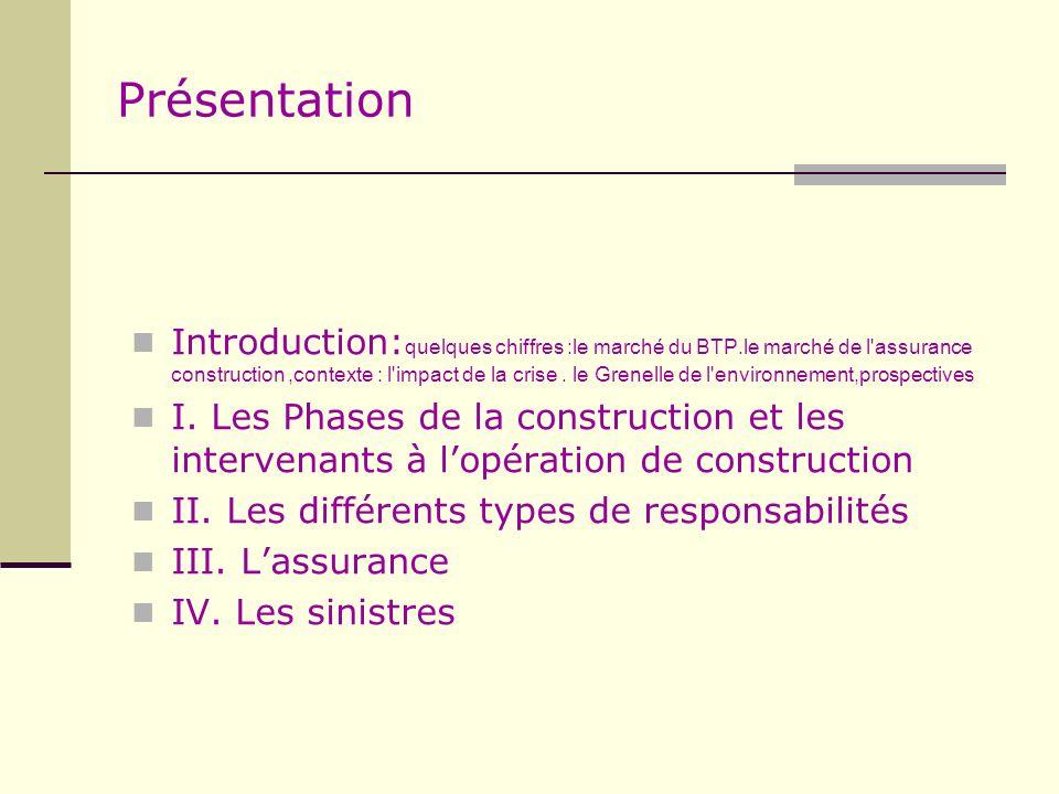 Présentation Introduction: quelques chiffres :le marché du BTP.le marché de l'assurance construction,contexte : l'impact de la crise. le Grenelle de l
