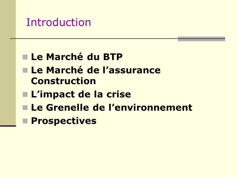 Introduction Le Marché du BTP Le Marché de lassurance Construction Limpact de la crise Le Grenelle de lenvironnement Prospectives