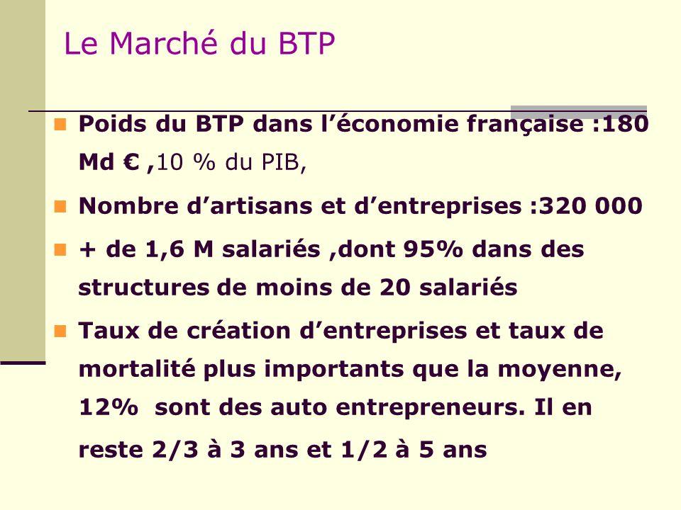Le Marché du BTP Poids du BTP dans léconomie française :180 Md,10 % du PIB, Nombre dartisans et dentreprises:320 000 + de 1,6 M salariés,dont 95% dans