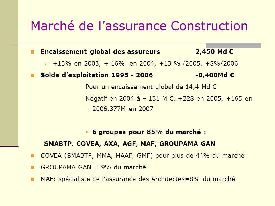 Marché de lassurance Construction Encaissement global des assureurs 2,450 Md +13% en 2003, + 16% en 2004, +13 % /2005, +8%/2006 Solde dexploitation 19