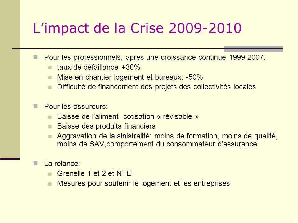 Limpact de la Crise 2009-2010 Pour les professionnels, après une croissance continue 1999-2007: taux de défaillance +30% Mise en chantier logement et