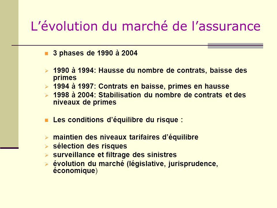Lévolution du marché de lassurance 3 phases de 1990 à 2004 1990 à 1994: Hausse du nombre de contrats, baisse des primes 1994 à 1997: Contrats en baiss