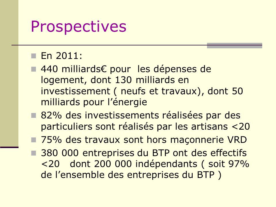 Prospectives En 2011: 440 milliards pour les dépenses de logement, dont 130 milliards en investissement ( neufs et travaux), dont 50 milliards pour lé