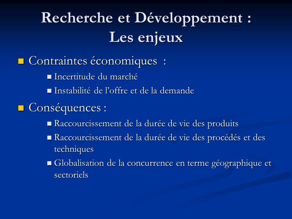 Recherche et Développement : Les enjeux Contraintes économiques : Contraintes économiques : Incertitude du marché Incertitude du marché Instabilité de