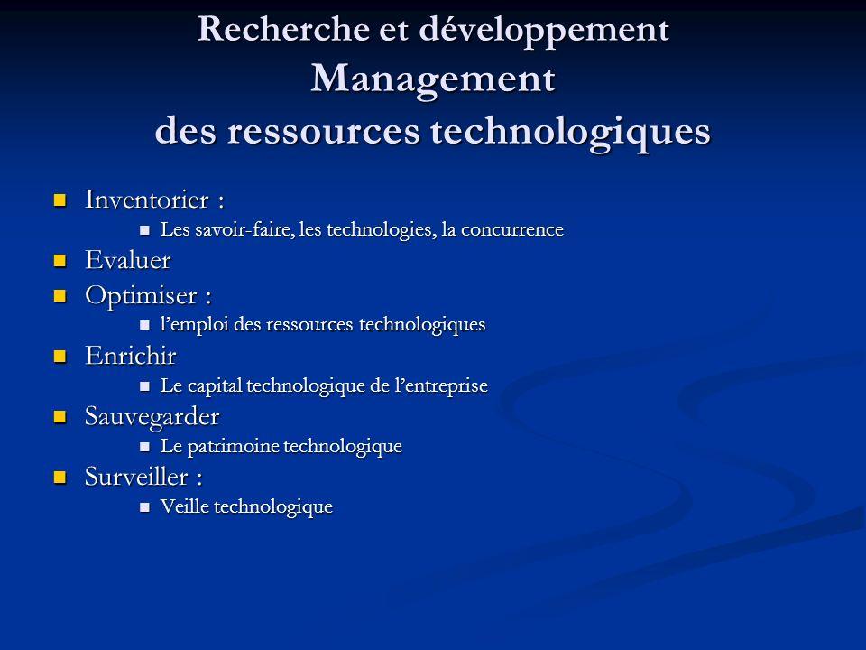 Recherche et développement Management des ressources technologiques Inventorier : Inventorier : Les savoir-faire, les technologies, la concurrence Les