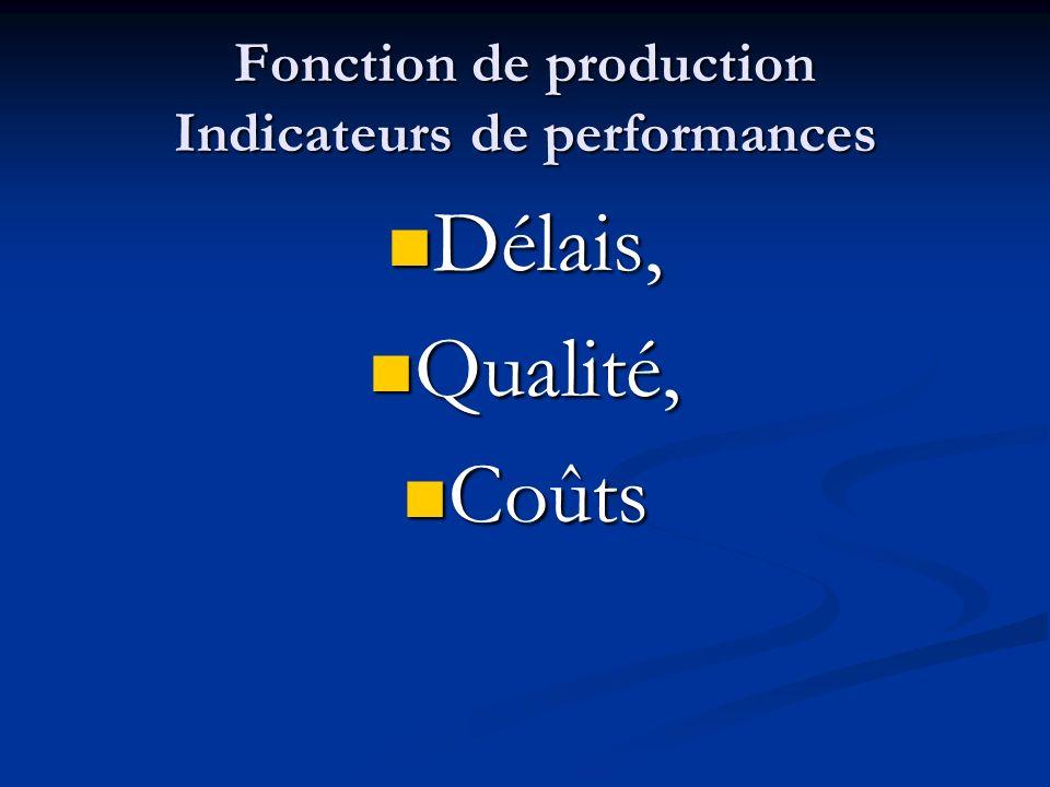 Fonction de production Indicateurs de performances Délais, Délais, Qualité, Qualité, Coûts Coûts