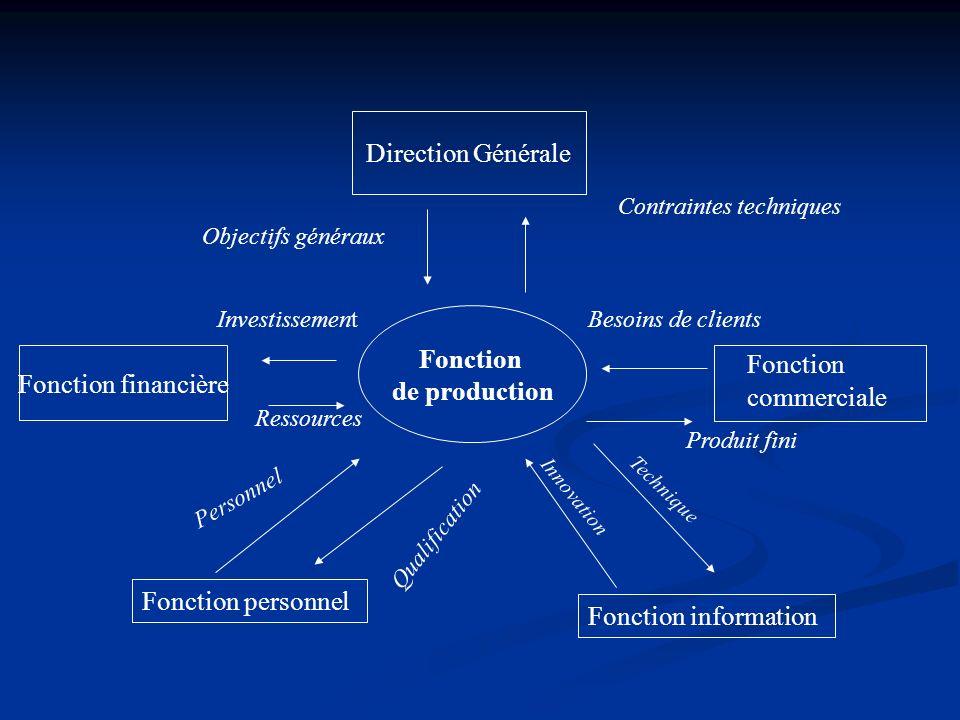 Fonction de production Direction Générale Fonction financière Fonction commerciale Fonction personnel Fonction information Investissement Ressources O