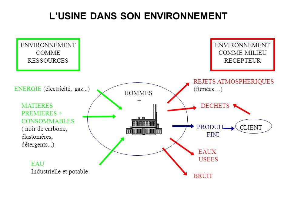 LUSINE DANS SON ENVIRONNEMENT MATIERES PREMIERES + CONSOMMABLES ( noir de carbone, élastomères, détergents...) ENVIRONNEMENT COMME MILIEU RECEPTEUR EA