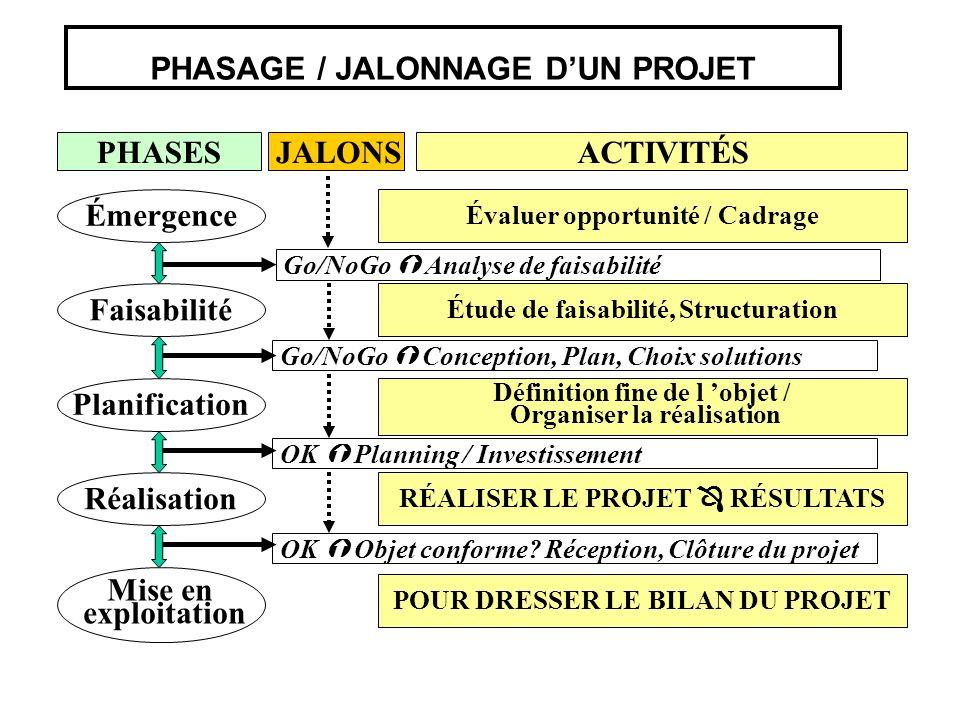 PHASAGE / JALONNAGE DUN PROJET Émergence Faisabilité Planification Réalisation Mise en exploitation PHASES Évaluer opportunité / Cadrage Étude de fais