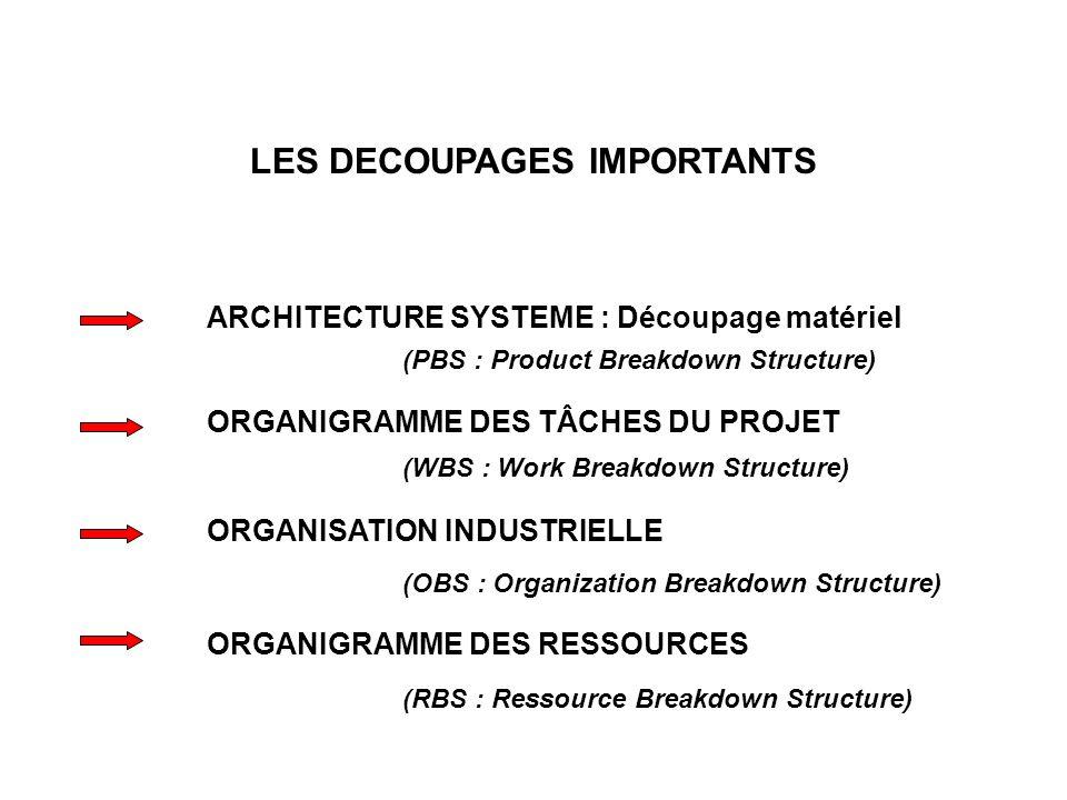 LES DECOUPAGES IMPORTANTS ARCHITECTURE SYSTEME : Découpage matériel (PBS : Product Breakdown Structure) ORGANIGRAMME DES TÂCHES DU PROJET (WBS : Work