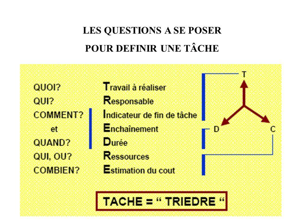 LES QUESTIONS A SE POSER POUR DEFINIR UNE TÂCHE