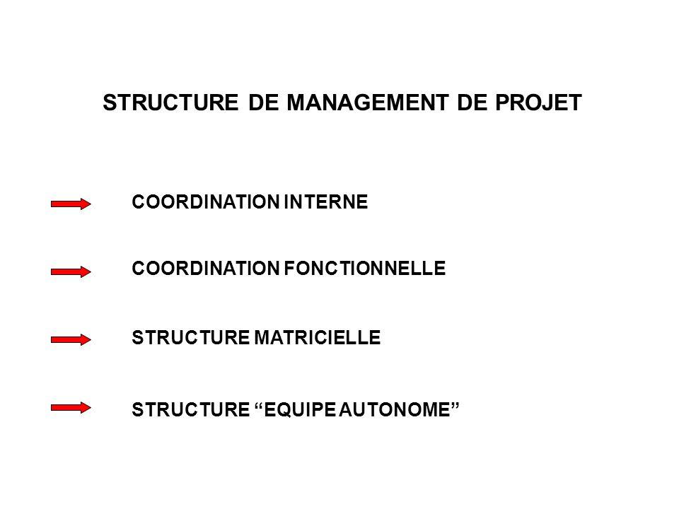 STRUCTURE DE MANAGEMENT DE PROJET COORDINATION INTERNE COORDINATION FONCTIONNELLE STRUCTURE MATRICIELLE STRUCTURE EQUIPE AUTONOME