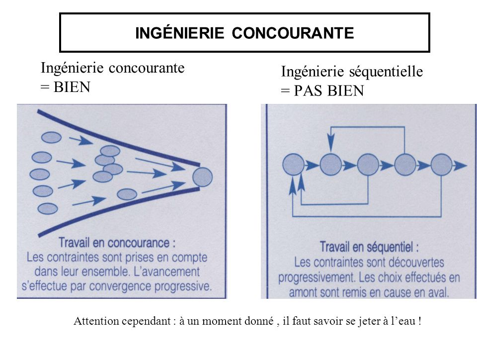 INGÉNIERIE CONCOURANTE Ingénierie séquentielle = PAS BIEN Ingénierie concourante = BIEN Attention cependant : à un moment donné, il faut savoir se jet