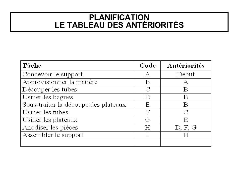 PLANIFICATION LE TABLEAU DES ANTÉRIORITÉS