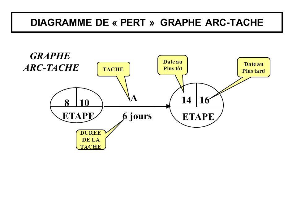 DIAGRAMME DE « PERT » GRAPHE ARC-TACHE A 6 jours Date au Plus tôt Date au Plus tard ETAPE 1416 TACHE DUREE DE LA TACHE ETAPE 810 GRAPHE ARC-TACHE