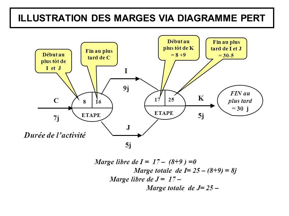 ILLUSTRATION DES MARGES VIA DIAGRAMME PERT Début au plus tôt de K = 8 +9 Fin au plus tard de I et J = 30-5 Fin au plus tard de C Début au plus tôt de