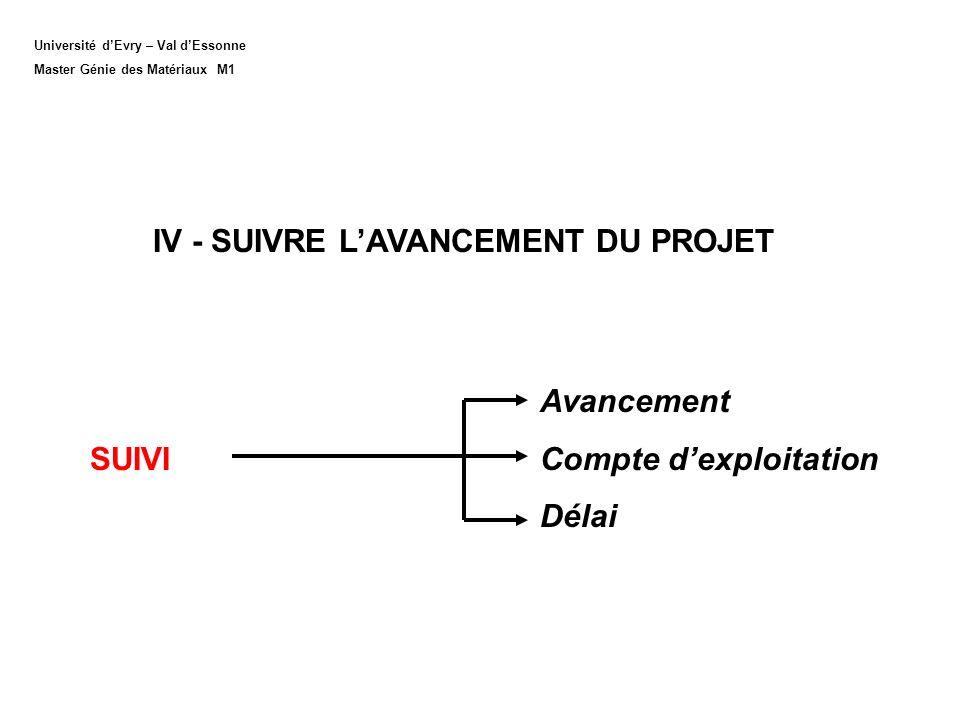 Université dEvry – Val dEssonne Master Génie des Matériaux M1 IV - SUIVRE LAVANCEMENT DU PROJET Avancement SUIVI Compte dexploitation Délai