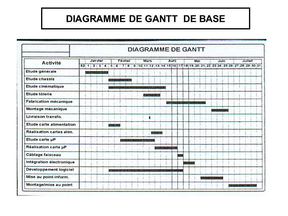 DIAGRAMME DE GANTT DE BASE