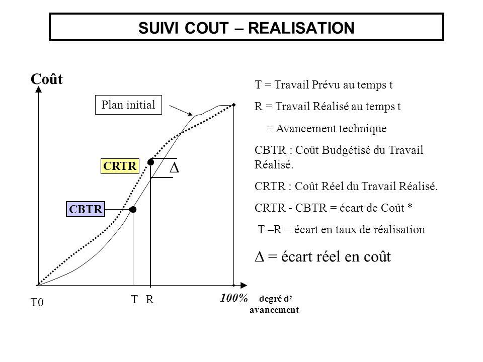 SUIVI COUT – REALISATION Coût Plan initial CBTR CRTR T0 R T = Travail Prévu au temps t R = Travail Réalisé au temps t = Avancement technique CBTR : Co