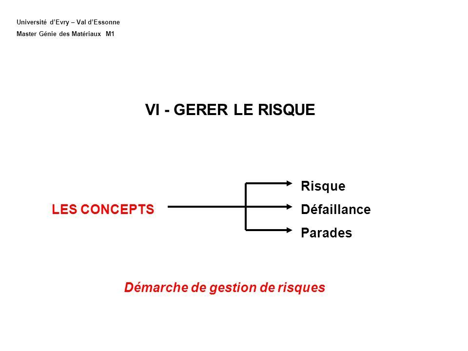 Université dEvry – Val dEssonne Master Génie des Matériaux M1 VI - GERER LE RISQUE Risque LES CONCEPTS Défaillance Parades Démarche de gestion de risq