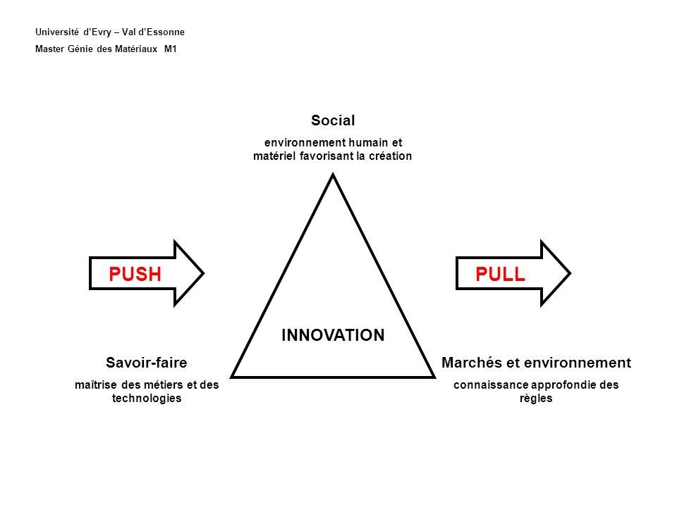 Social environnement humain et matériel favorisant la création Savoir-faire maîtrise des métiers et des technologies Marchés et environnement connaiss