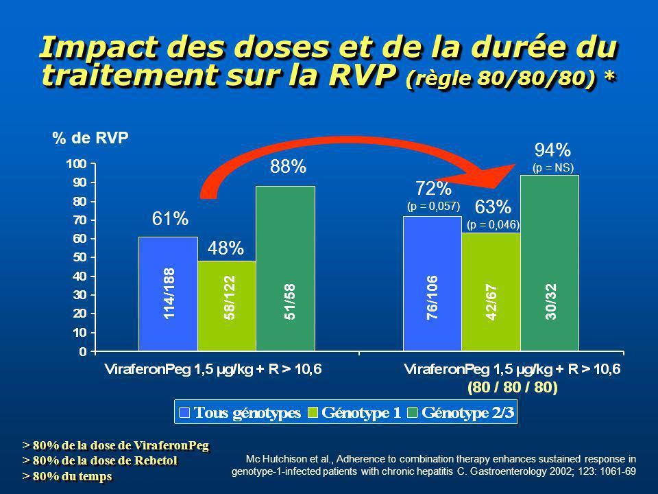 FATIGUE DEPRESSION TR HEMATOLOGIQUES SYNDROME PSEUDOGRIPPAL 100% 48 Sem   12 Sem Les Principaux Effets Indésirables liés à la bithérapie pégylée