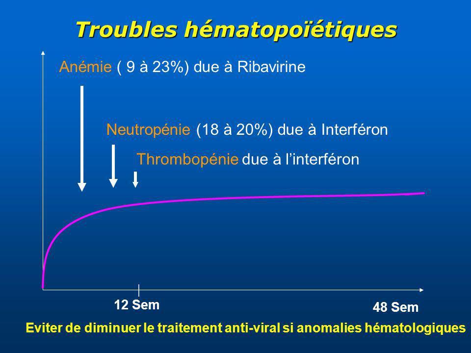 48 Sem | 12 Sem Anémie ( 9 à 23%) due à Ribavirine Neutropénie (18 à 20%) due à Interféron Troubles hématopoïétiques Eviter de diminuer le traitement